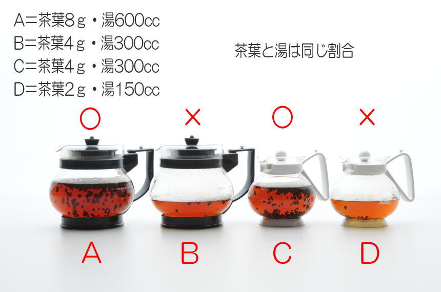 ティーポットの大きさに適した紅茶を作る